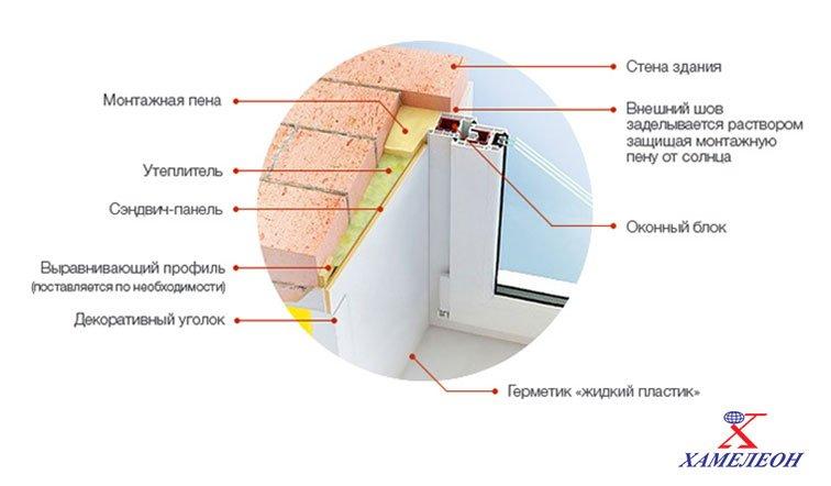 откосы в составе оконного блока в разрезе