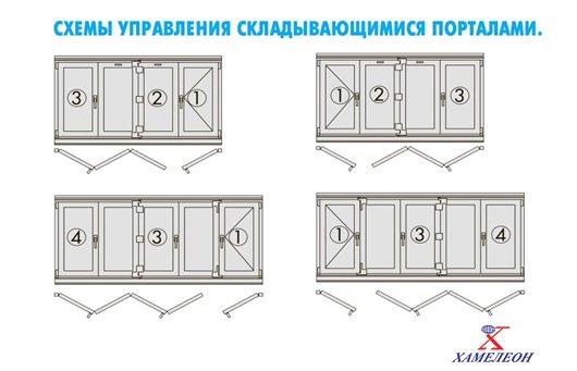 управление портальной дверью